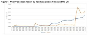 Graph that shows the weekly adoption rate of 5G handsets across China and US
