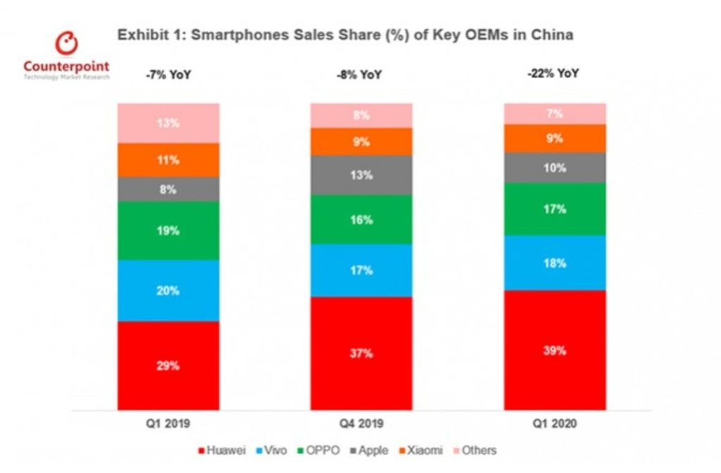 Smartphones Sales Share % of Key OEMs in China