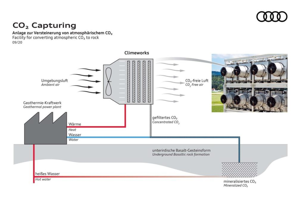 Audi and Climeworks Filter CO2 From The Atmosphere, Store Underground