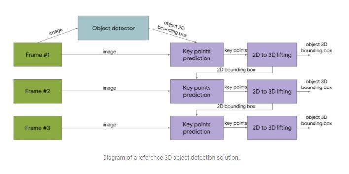 3D detection solutions