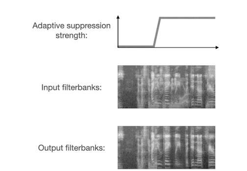 Under-Supression & over-suppression