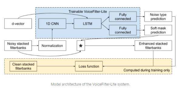 VoiceFilter-Lite model architecture