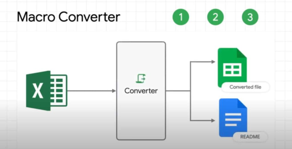Google Launches Macro Converter Add-on to Convert Excel Files to Sheets