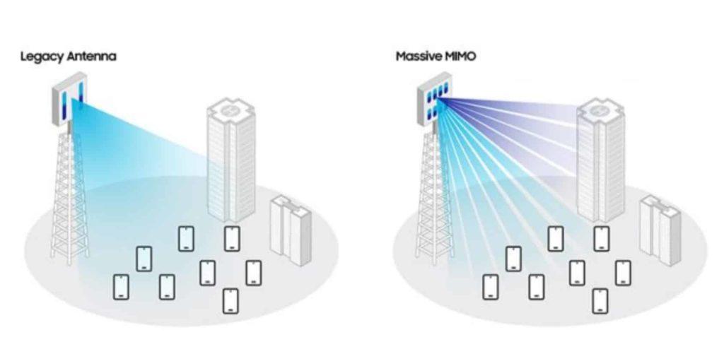 Samsung Publishes a New Whitepaper Sharing Massive MIMO Roadmap