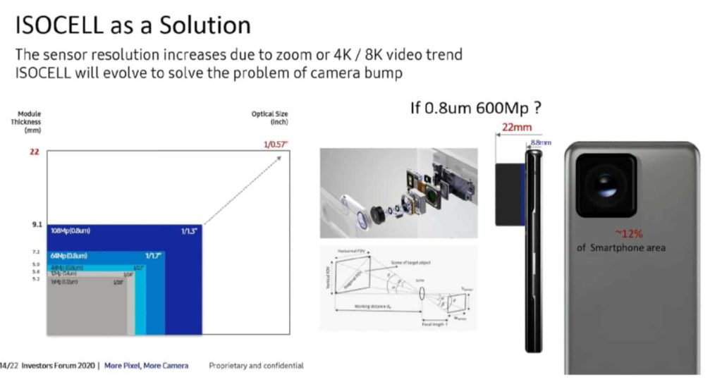 Samsung Dreams to Bring 600MP Phone Cameras, Outlines The Challenges It Faces